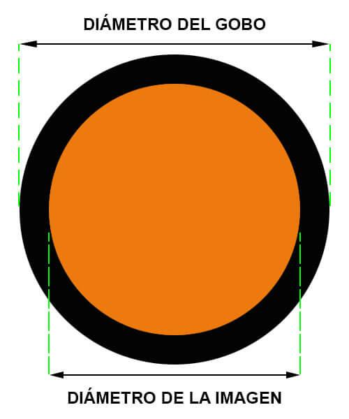 medidas diámetro gobo
