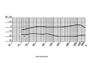 curva de respuesta en frecuencia akg c420
