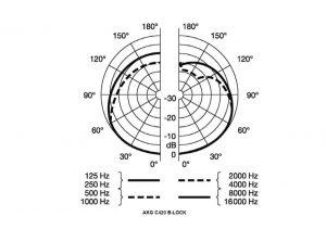 diagrama polar akg c420