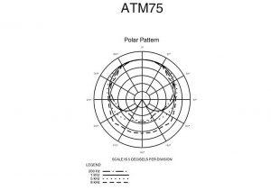diagrama polar audiotechnica atm