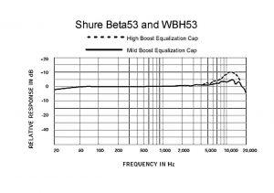 shure-beta53-curva-de-respuesta-en-frecuencia