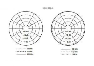 shure BETA53 diagrama