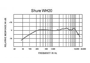 curvas de respuesta en frecuencias shure wh20