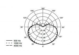 shure wh20 diagrama