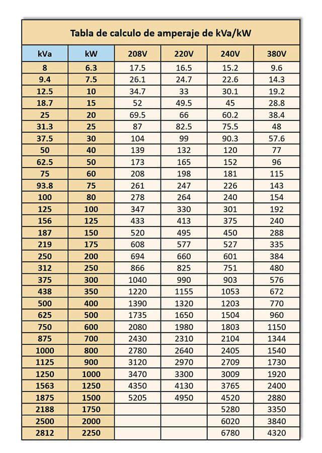 tabla-para-calcular-ámperajes-de-kva-kw